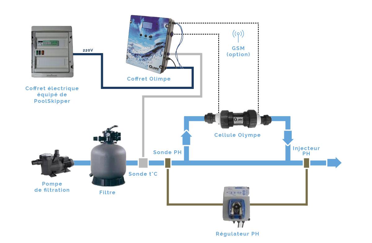 Traitement de l eau des piscines windwest sas traitement de l 39 eau - Electrolyseur de sel pour piscine ...